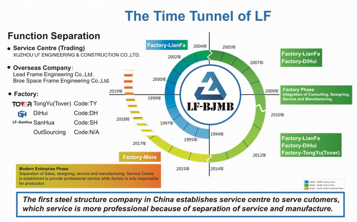 the time tunnel of LF